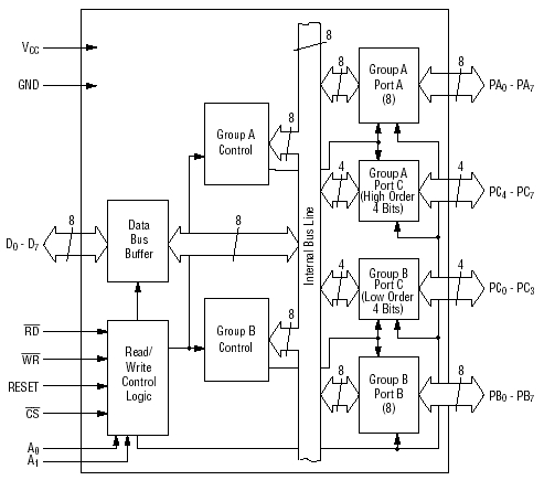 8253/8254 Data Sheet for Decision Computer 8255/8254 Timer and